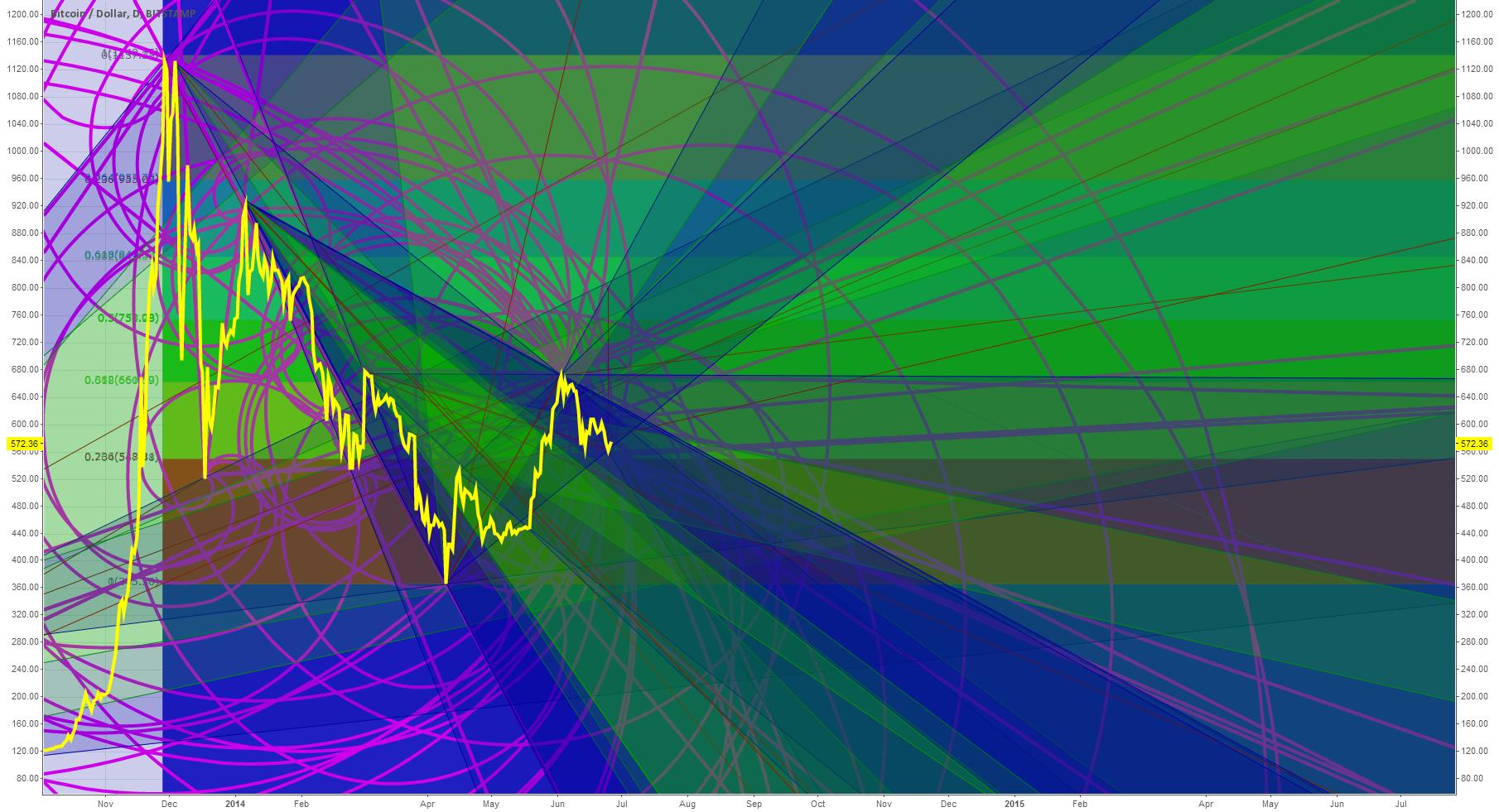 BTC Future Outlook To Summer 2015 (Spiral, Fibonacci, Pitchfan)