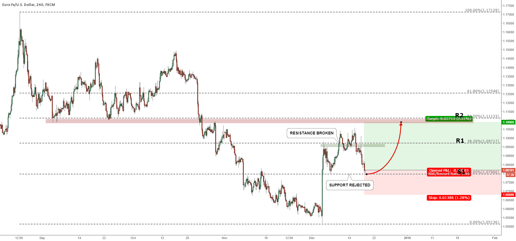 EURUSD AT THE SUPPORT, MOVE UP IS COMING