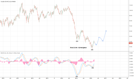 CL1!: Crude oil going higher prices. Part 2