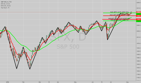 SPX: BOUGHT TO COVER SPX AUG 12TH 2100/2115 SHORT PUT VERT