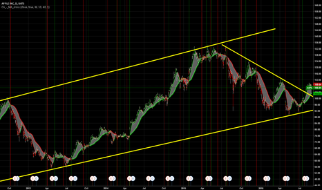 AAPL: Get ready for the move up...