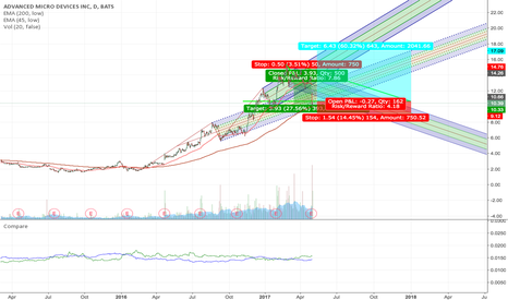 AMD: AMD shake out complete going long