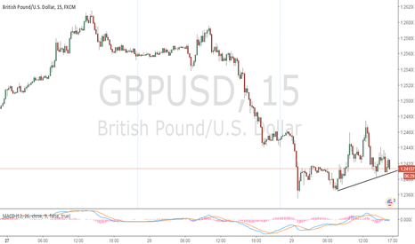 GBPUSD: Pound is about to drop, jump in