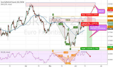EURGBP: potential cypher pattern