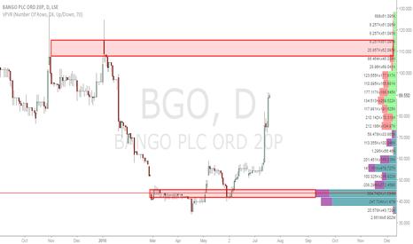 BGO: $BGO upside target at 110.000