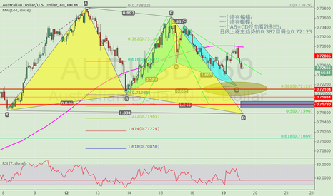 AUDUSD: THE IST SHORT TARGET IS 0.72123