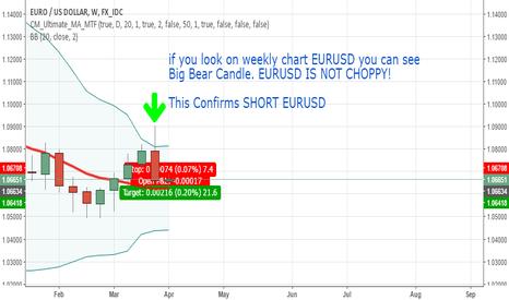 EURUSD: Big Bear Candle Weekly Chart EURUSD- Short