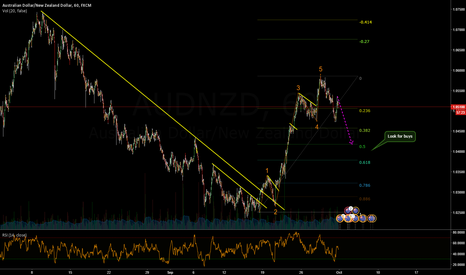 AUDNZD: AUDNZD Buy The Move Up