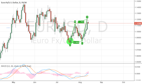 EURUSD: ABCD Wave pattern forming on the EURUSD 1D