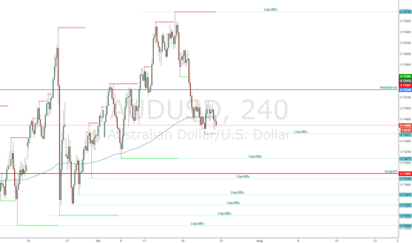AUDUSD: AUDUSD 4hr Liquidity Snap Shot.