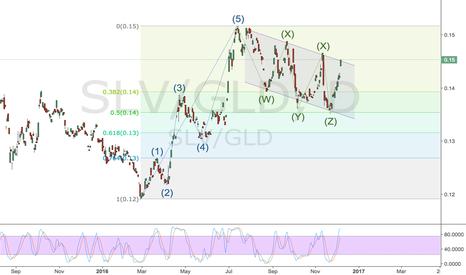 SLV/GLD: Silver/Gold ratio looking bullish