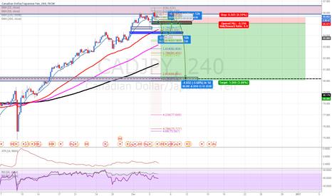 CADJPY: CADJPY: Possible major reversal. Sell limit at black box