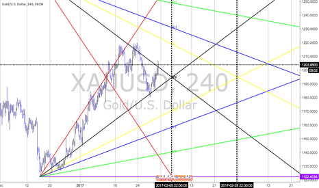 XAUUSD: R LOW 1 AND HIGH 2_9