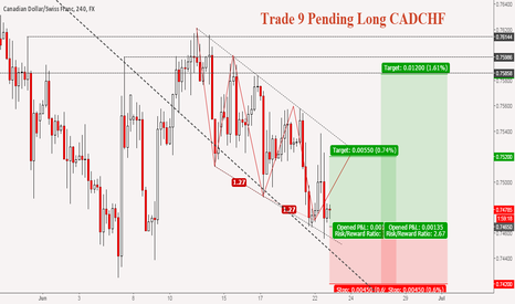 CADCHF: (J) Trade 9: Bullish Three Drives #Forex