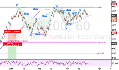 AUS200: A big move will start here!