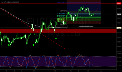 EURUSD: eurusd next destination