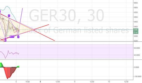 GER30: A hope for a bull , its the bottom