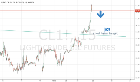 CL1!: wti fall