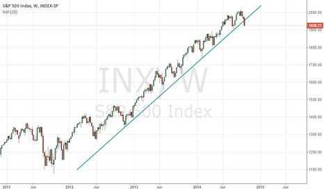 INX: S&P 500