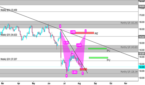 GBPJPY: Potential Bearish Bat on GJ Daily