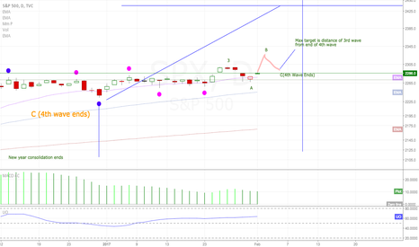 SPX: SPX/SPY Update Using NWR