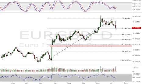 EURGBP: eurgbp - gaps get filled