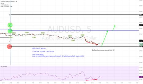 AUDUSD: Long AUDUSD counter trend setup on Bullish Divergence