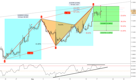 EURUSD: (4h) ...and a Butterfly @previous Structure