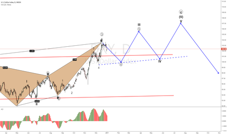 DXY: DXI begining the year moving down