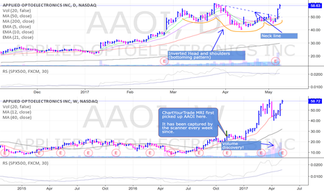 AAOI: Strong breakout and follow through for AAOI