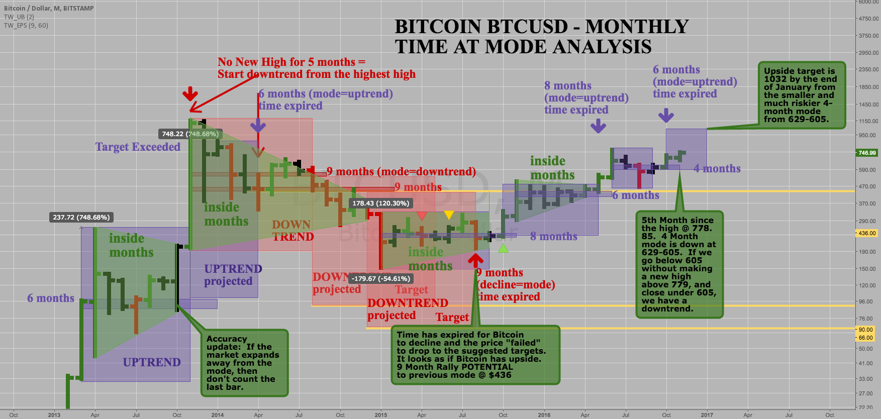 BTCUSD Monthly Upside Target 1032 before February