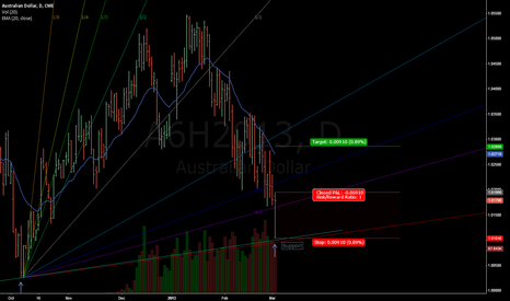 A6H2013: AUSSIE LONG DAY TRADE