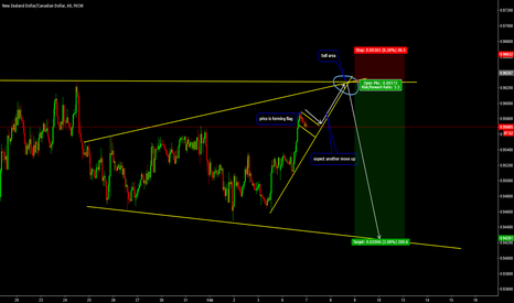 NZDCAD: Broadening Pattern on NZDCAD, Sell at Top