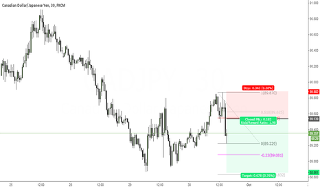 CADJPY: You had every chance to short this market... You still do.