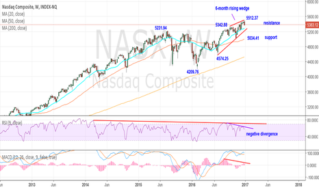 NASX: 6-month rising wedge and negative divergence worth watching