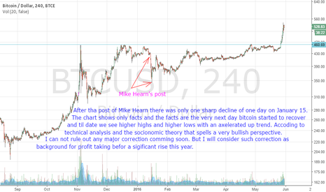 BTCUSD: A brief analysis