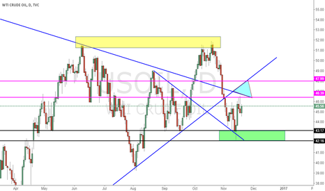 USOIL: Check on the light blue triangle area