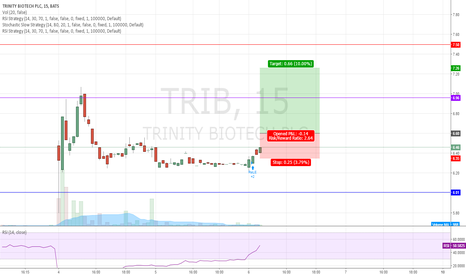 TRIB: $TRIB could be a nice play today and friday