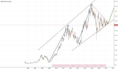 BIDU: BIDU little swing and long-term gain.
