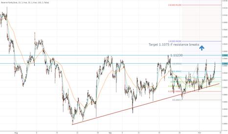 EURUSD: EUR/USD possible target