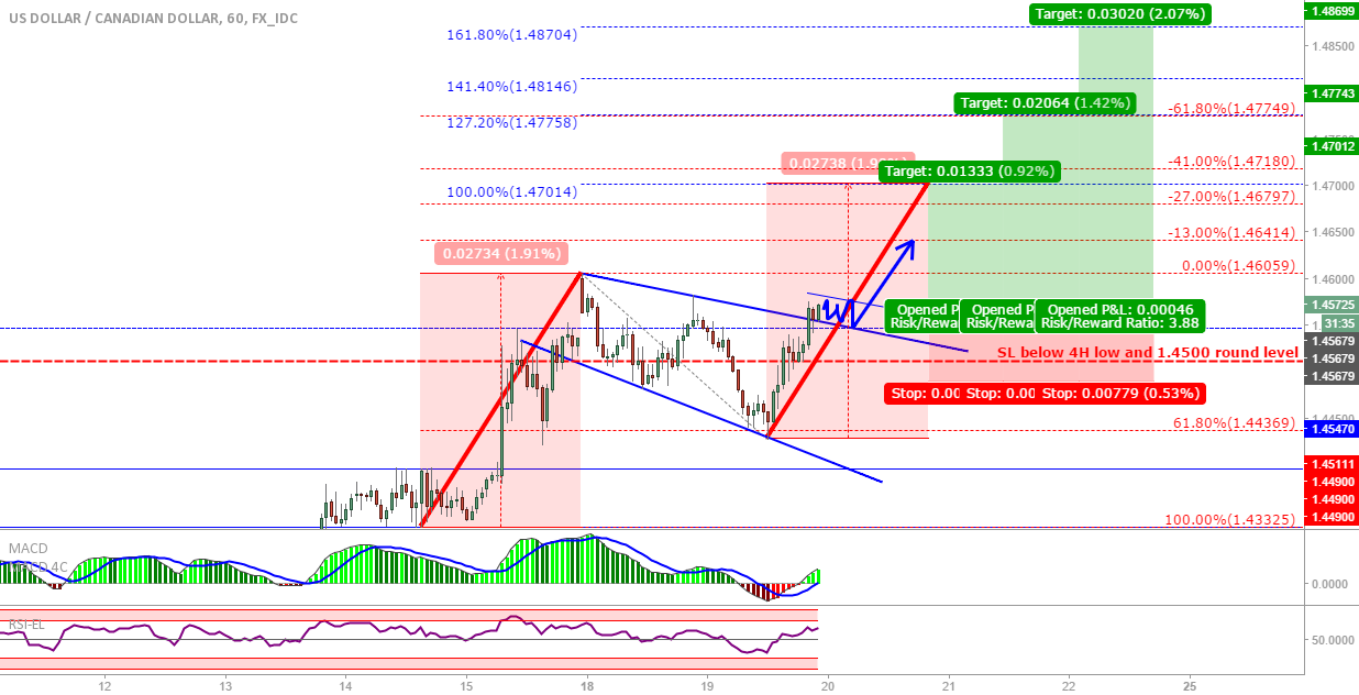 USD/CAD: Possible flag breakout, harmonics and fib targets
