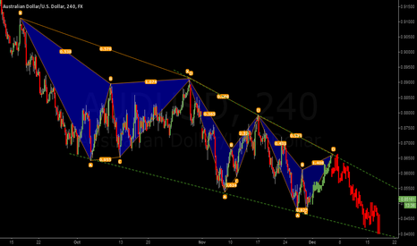 AUDUSD: emerging harmonic formation develop