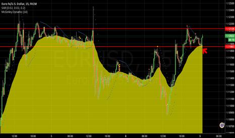 EURUSD: buy rebound in break out