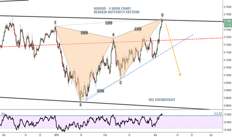 AUDUSD: AUDUSD - Bearish Butterfly Pattern Completed