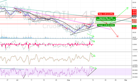 USOIL: Short crude oil