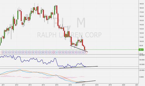 RL: This could be the bottom of the downtrend.