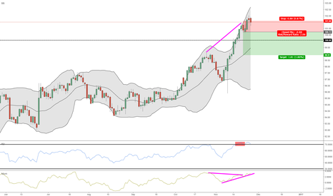 DXY: DXY Overbought