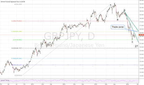 GBPJPY: GBPJPY Long is it breaks the trend line
