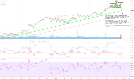 NKE: Perfect head and shoulders and impending trendline breach.