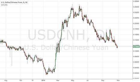 USDCNH: Yuan